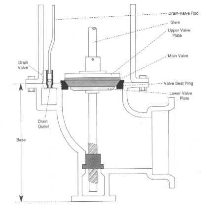 Types Of Dry Barrel Hydrants